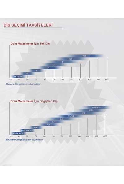 Sawrex Bi Metal Şerit Testere M51 - 27X0,9 Mm - Z 2/3 Diş