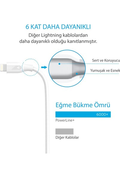 Anker PowerLine+ Lightning 0.9 Metre Örgülü iPhone Şarj/Data Kablosu MFI Lisanslı- Beyaz