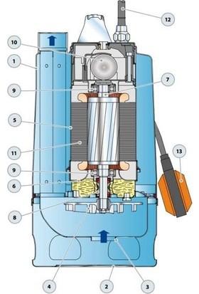 Pedrollo Rxm 3/20 Flatörlü Full Paslanmaz Drenaj Dalgıç Pompalar Monofaze (220V) 9 Mss 10.8 M³/H