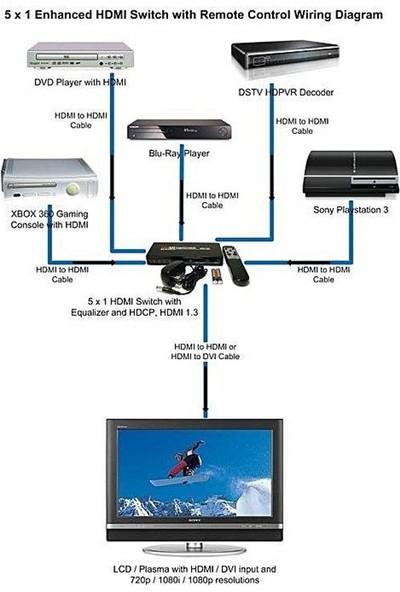 Blueway Uzaktan Kumandalı 5 Port HDMI Switch Splitter