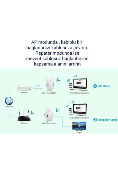 LineOn 300Mbps Kablosuz WiFi Repeater Router Aktarıcı Antensiz