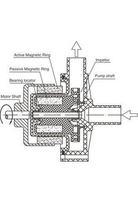 Resun Magnetic Drive Devir Daim Motoru 3000 L/Hr