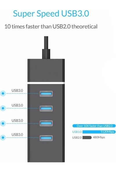 CoverZone USB 3.0 4 Port USB Çoğaltıcı 5gbps Super Speed 30CM