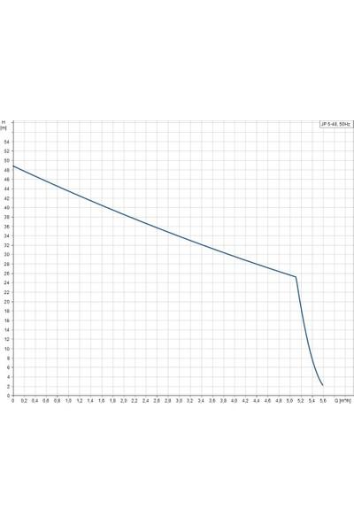 Grundfos Jp 5-48 1X230V 50Hz 1,5M Schuko Hu