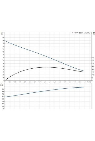 Grundfos Unılıft Ap50B.50.11.A1V 1X230V 10M Sch