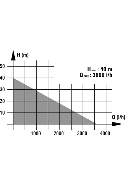 Einhell BG-WW 636 - 600 Watt Hidrofor