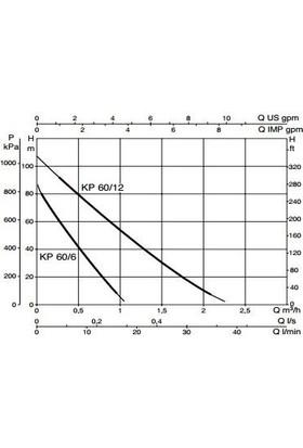 Dab Kp 60/12 M - 1 Hp - Periferik Pompa