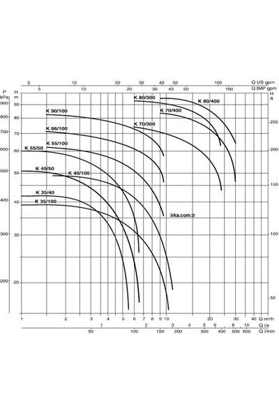 Dab K 45/50 M Çift Kademeli Pompa 1,5 Hp - 220