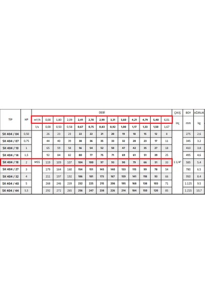 Impo Sk 404/18 2 Hp Derin Kuyu Dalgıç Motopomp Max MSS:119 Max Debi:6 M3/h