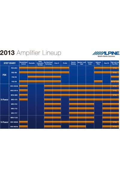 Alpine MRV‐M500 Amfi