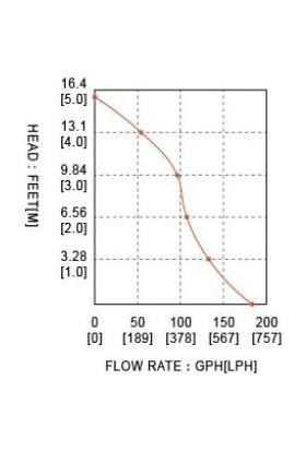 Seaflo SR09514 Sintine Dalgıç Tip Pompa 6 mt Yükseklik 12 Volt 12 Lt/dk