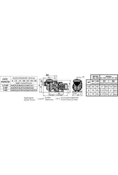 Nozbart Coşkun Serisi 1,50 Hp Trifaze Kendinden Emişli Pompa