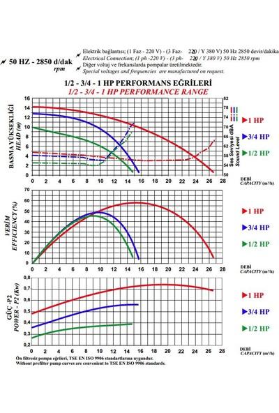 Nozbart Şirin Serisi Pm - 1 Hp, Monofaze Önfiltresiz Kendinden Emişli Pompa