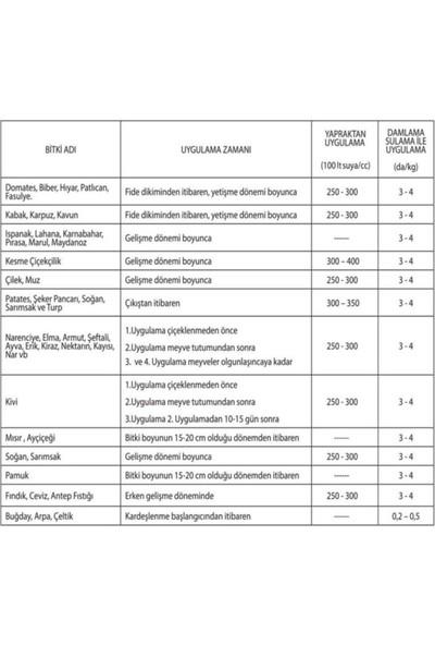 Igsaş Uan-32 Azotlu Sıvı Gübre 25 kg